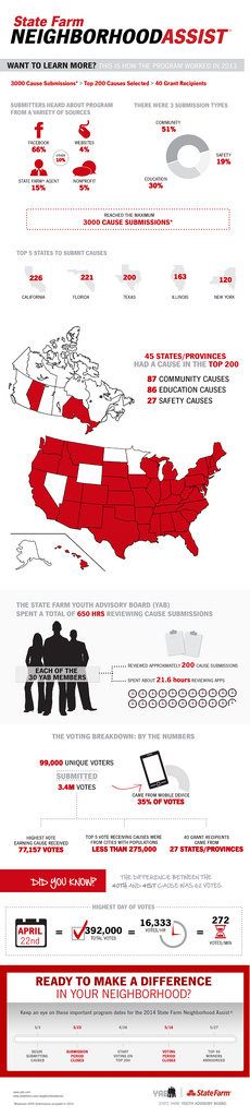 State Farm Neighborhood Assist Infographic